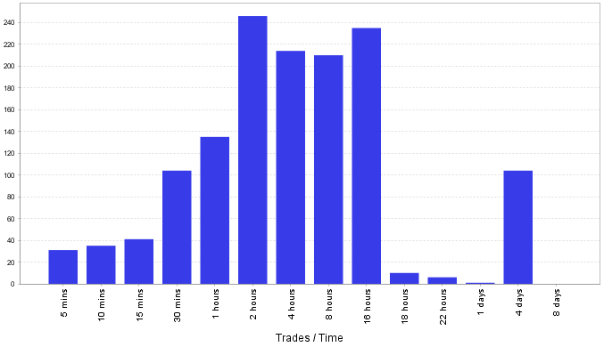 Trades by duration